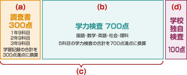 県 高校 倍率 新潟 入試
